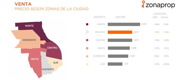 Pensás invertir en Rosario propiedades y valores del mercado inmobiliario