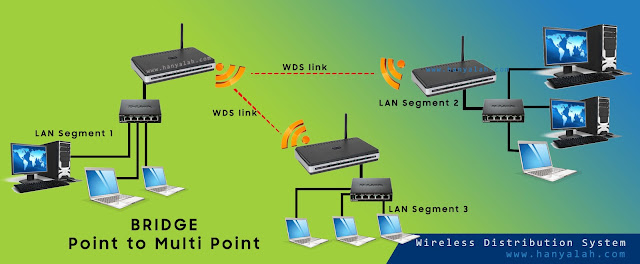 Apa itu WDS: Wireless Distribution System