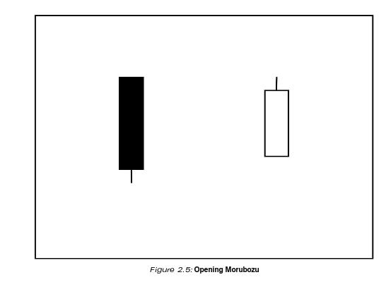 Opening Morubozu