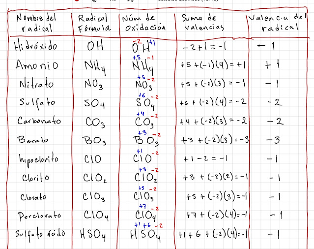 tabla de radicales más comunes