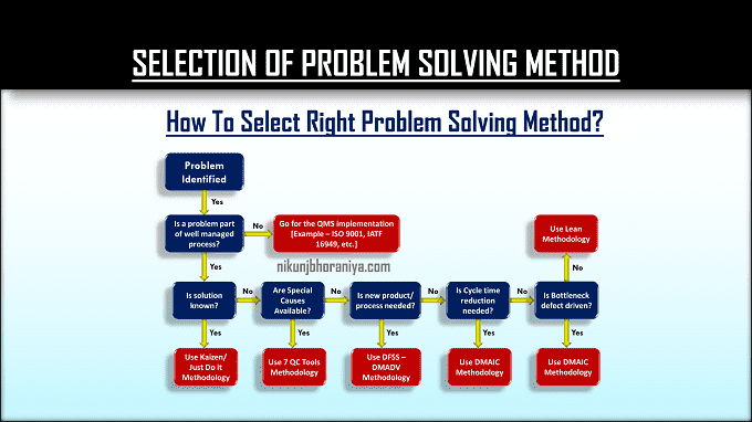 Selection of Problem Solving Method