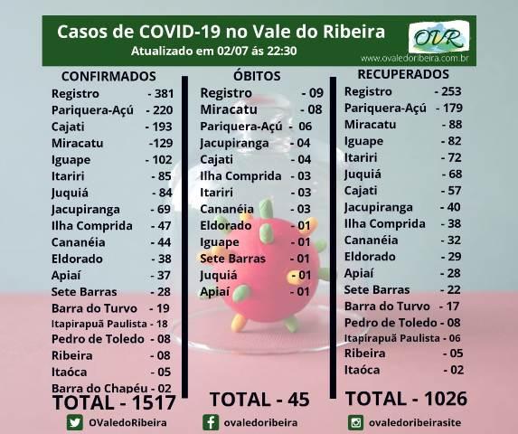 Vale do Ribeira soma 1517 casos positivos, 1026  recuperados e  45 mortes do Coronavírus - Covid-19