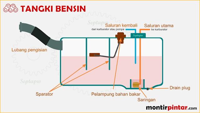 komponen sistem bahan bakar efi