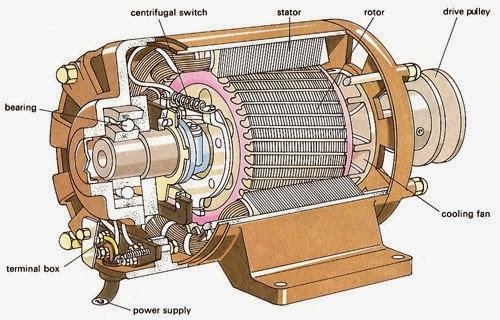 Pengertian Motor Dc Dan Prinsip Kerjanya Teknik Elektronika