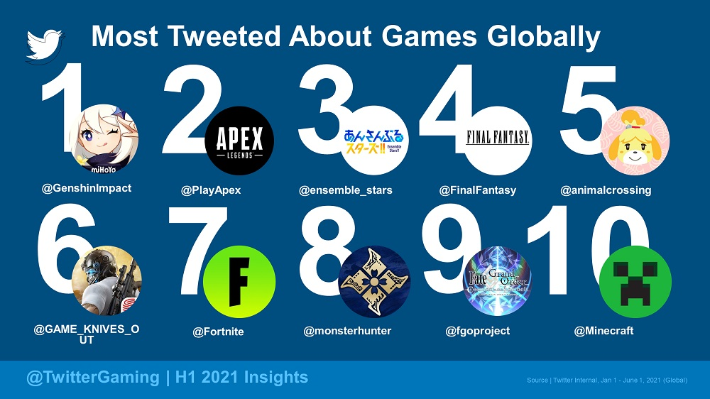 Most Tweeted About - Games (Global)
