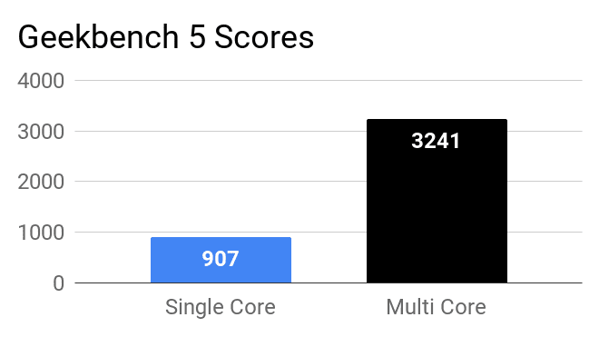 Geekbench 5 single core and multi core scores for HP 15 15s-Eq0500AU laptop.