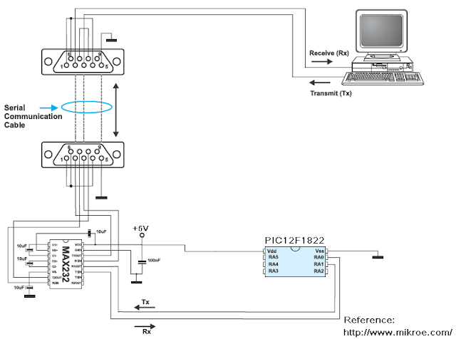 pic12f1822 uart usart example max 232 serial makroc code