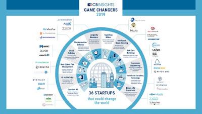 تعرف على تقرير مؤسسة CB Insights للشركات الناشئة التي غيرت قواعد اللعبة للعام 2019