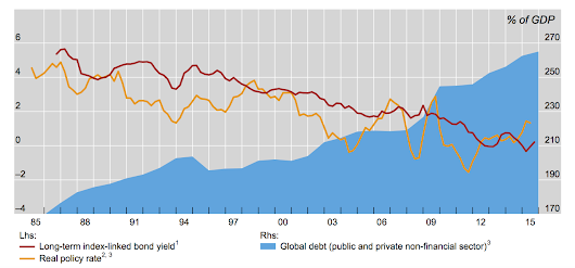 The rise and rise of debt, correlation and commotion