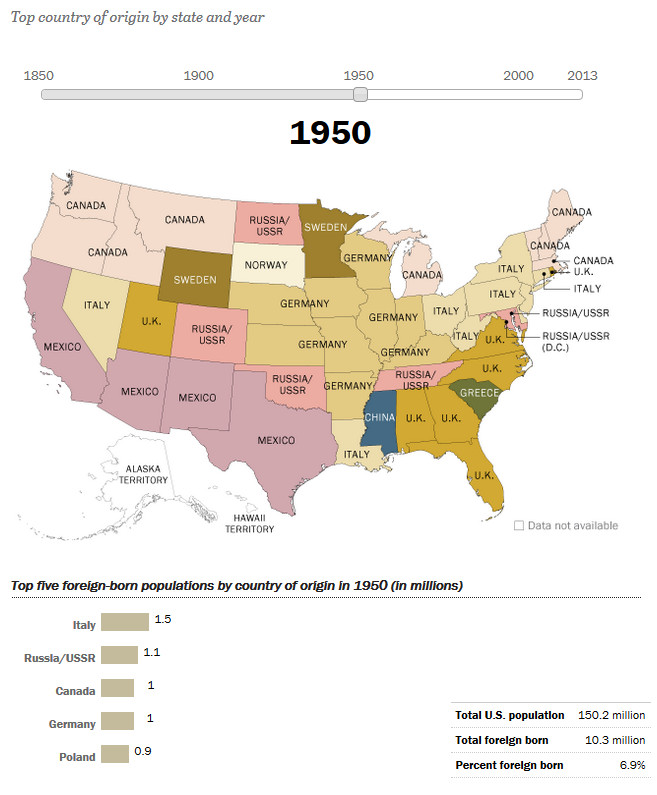 How America's Source of Immigrants Has Changed in the States: 1950