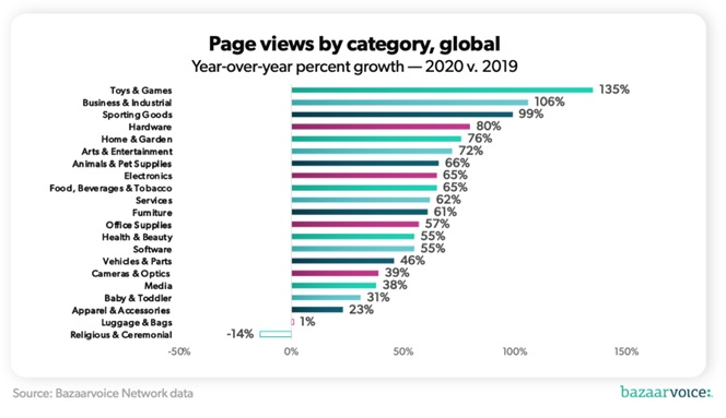 5 strategies to improve your online store in 2021