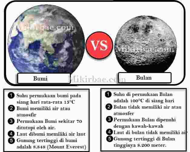 Perbandingan Bumi dan Bulan