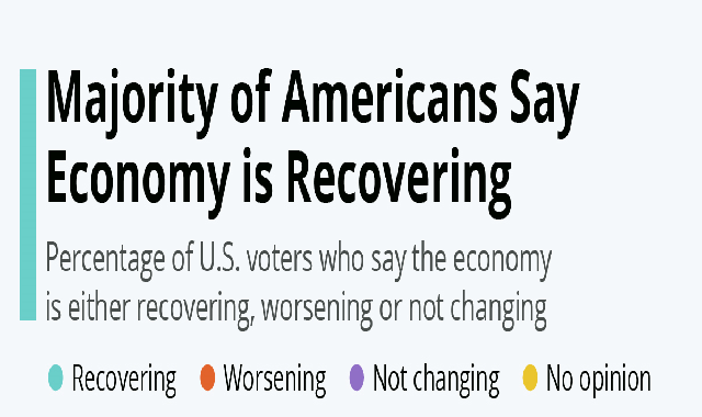 Majority of Americans Say Economy is Recovering #infographic