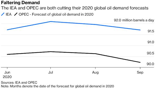 Oil Heavyweights #SaudiArabia, Russia Look Ready for a Showdown - Bloomberg