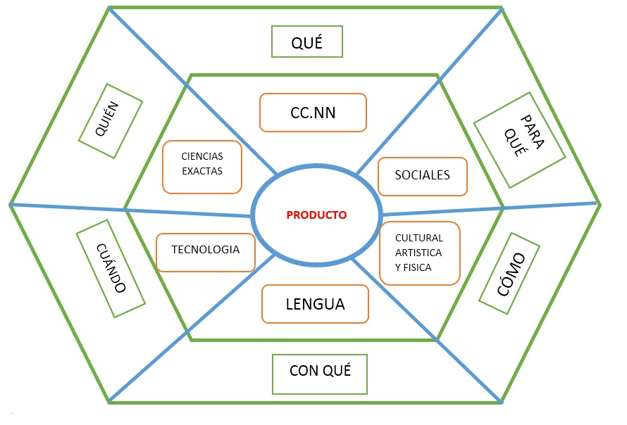 Nueva Estructura De Proyectos Escolares 2018 Ministerio