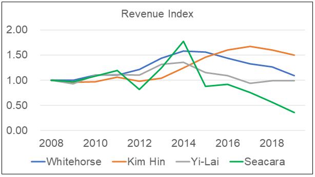 White Horse Peer Revenue Indices