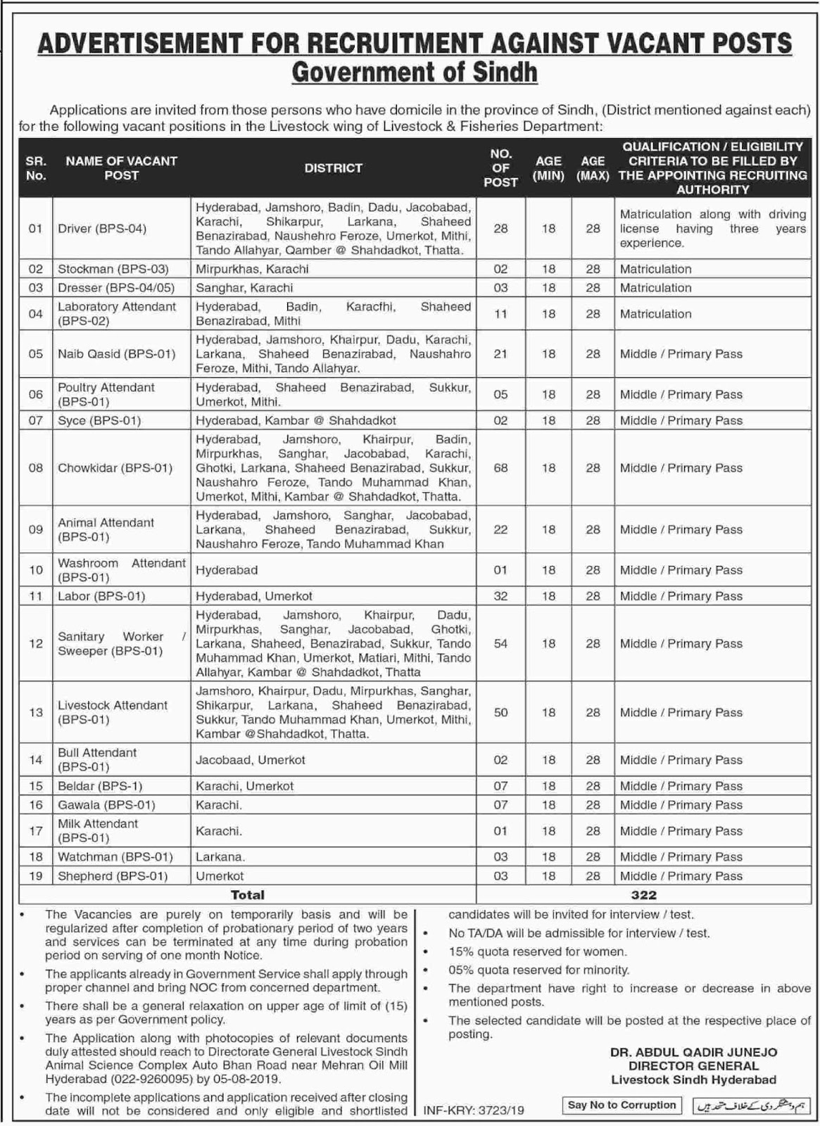 Advertisement for Livestock Department Sindh Jobs