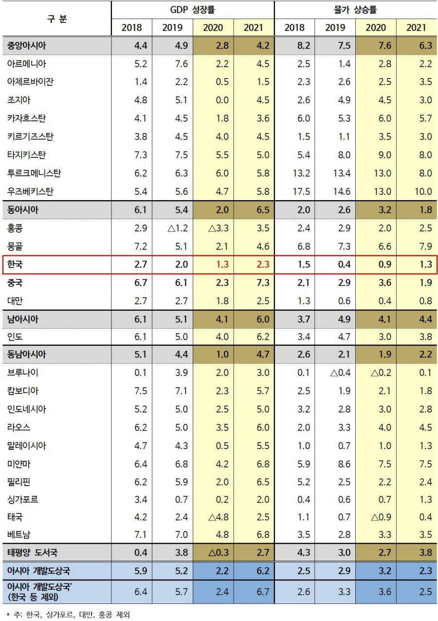 아시아개발은행, 우리나라 2020년 경제성장률 1.3% 전망