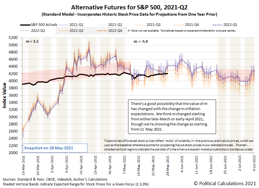 Alternative Futures - S&P 500 - 2021Q2 - Standard Model (m=-5.0 from 11 May 2021) - Snapshot on 28 May 2021