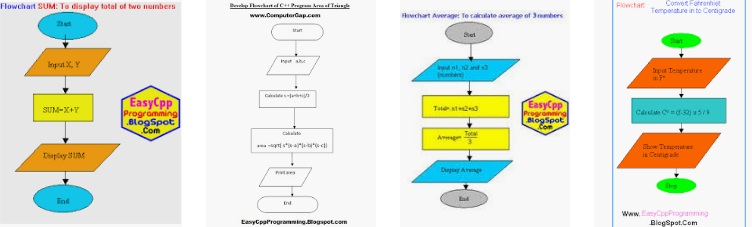 Advantages of flow charts in computer programming