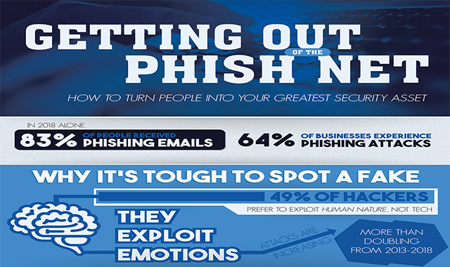 Getting Out Of The Phish Net