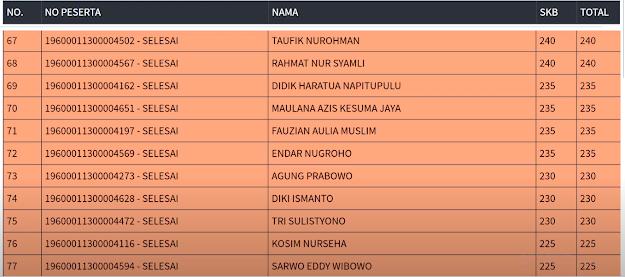 Hasil SKB Sesi 1 CPNS 2019 PROVINSI DKI JAKARTA 6 September