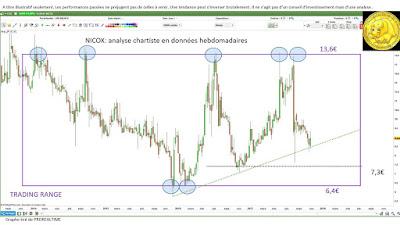 Analyse technique NICOX [31/10/2017]