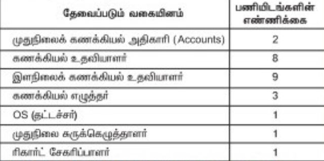 Recruitment of Financial Supporting Staff Members - Southern Railway Recruitment Madurai 2018