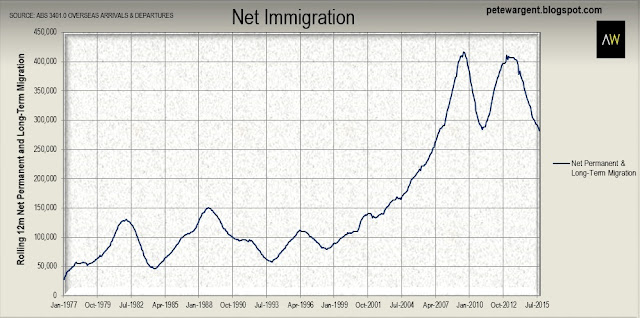 Net immigration