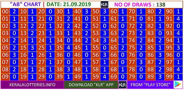 Kerala lottery result AB Board winning number chart of latest 138 draws of Saturday Karunya  lottery. Karunya  Kerala lottery chart published on 21.09.2019