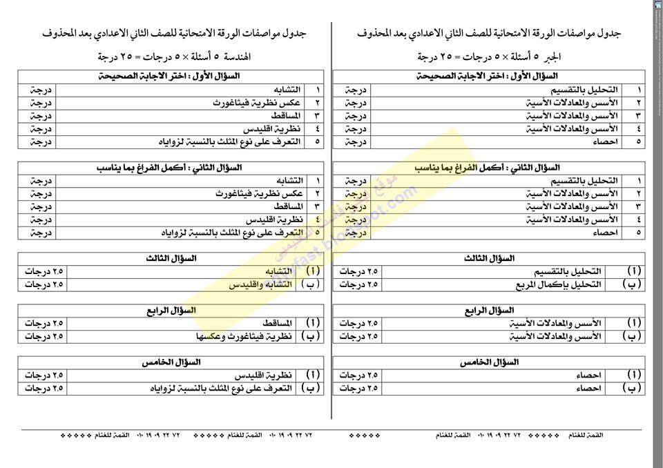 جدول مواصفات تفصيلى لامتحان الجبر والهندسة للصف الثانى الاعدادى الترم الثانى 2016