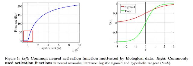 深度學習:使用激勵函數的目的,如何選擇激勵函數 Deep Learning : the role of the activation function | Mr. Opengate