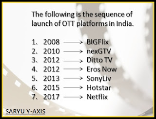 Sequence-of-launch-of-OTT-platforms-India