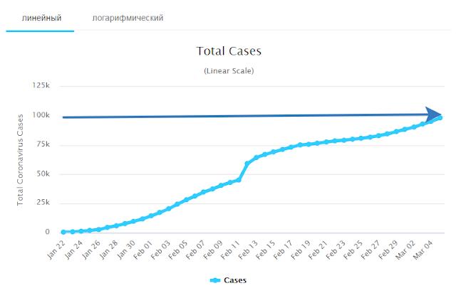 График роста коронавируса