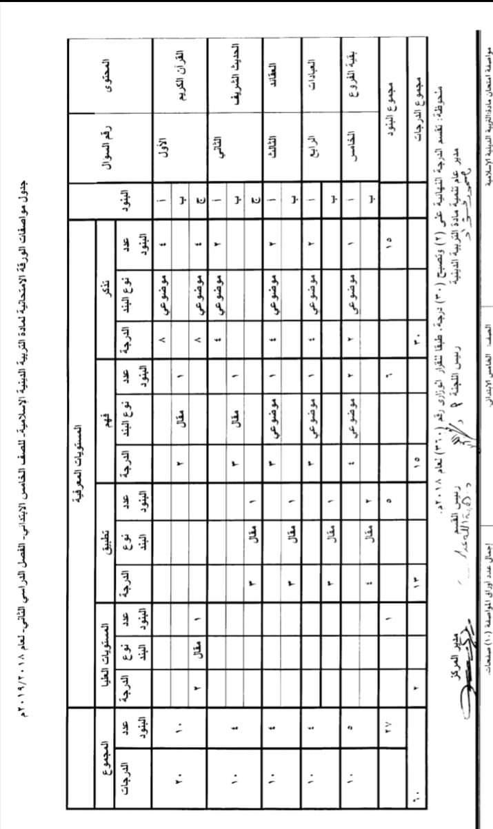 مواصفات الورقة الامتحانية لجميع المواد (ابتدائى - اعدادى - ثانوى) ترم ثانى 2019  FB_IMG_1554502667362