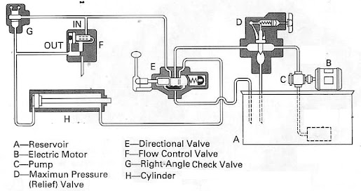 components of hydraulic system