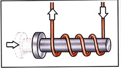 The electric current is now reversed and it flows in the opposite direction. The rod is again magnetized and pulled inside the coil.