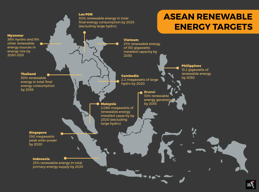 Study Points To Possibility Of >> Newenergynews Bringing New Energy To Southeast Asia