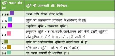 UP Bhu Naksha Online कैसे निकाले?