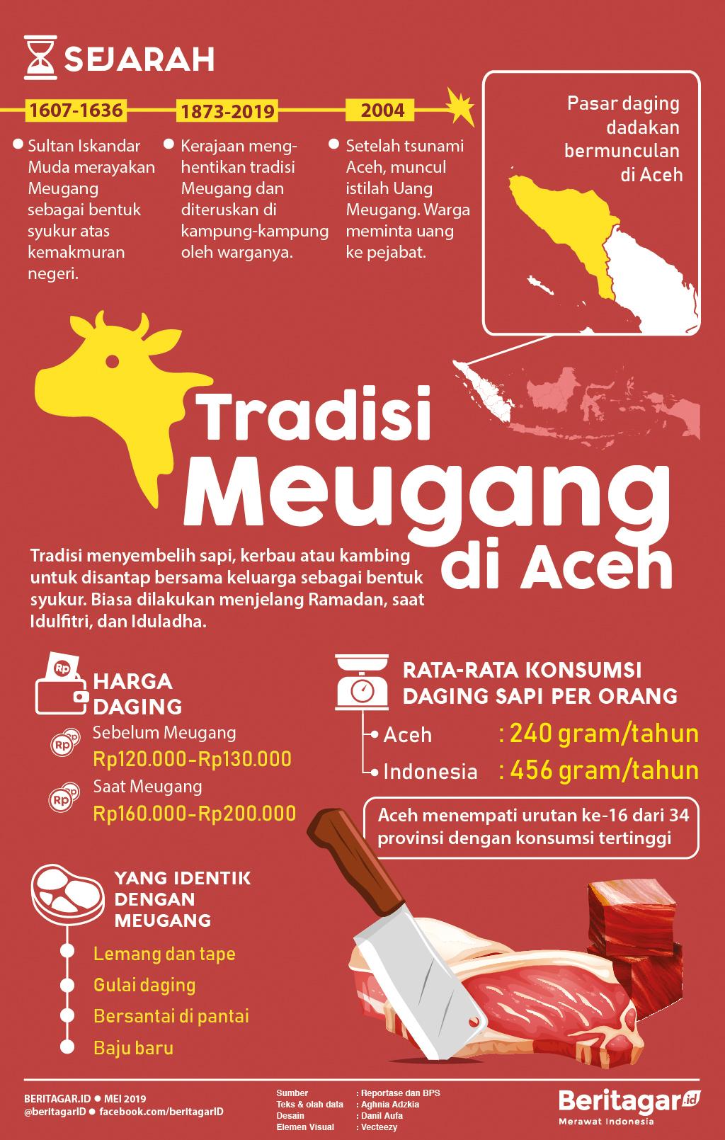 Infografis Tradisi Meugang di Aceh