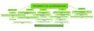 https://www.goconqr.com/es-ES/p/271883-TRATAMIENTO-DE-LAS-ENFERMEDADES-mind_maps
