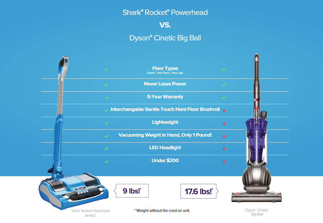 Why I Went From A Dyson To A Shark Shark 174 Rocket