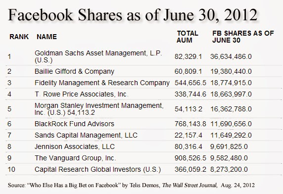 Top 10 mutual funds holding Facebook shares as of June 30, 2012. Source: Wall Street Journal, Aug. 24, 2012. No. 1 Goldman Sachs 36,634,486 FB shares; No. 2 Baillie Gifford 19,380,440 FB shares; No. 3 Fidelity 18,774,915 FB shares; No. 4 T. Rowe Price 18,663,997 FB shares; No. 5 Morgan Stanley 16,362,788 FB shares; No. 6 Blackrock 11,690,565 FB shares; No. 7 Sands Capital 11,649,292 FB shares; No. 8 Jennison Associates 9,691,825 FB shares; No. 9 Vanguard Group 9,582,480 FB shares; No. 10 Capital Research 8,273,200 FB shares; ''Who Else Has a Big Bet on Facebook'' by Telis Demos, Deal Journal, The Wall Street Journal, Aug. 24, 2012, accessed Jan. 22, 2014