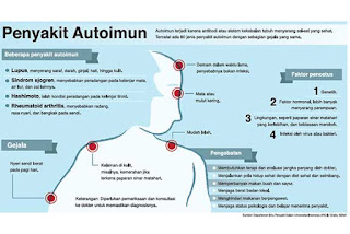 Penyakit Autoimun - Gejala, Penyebab, dan Cara Mengobati