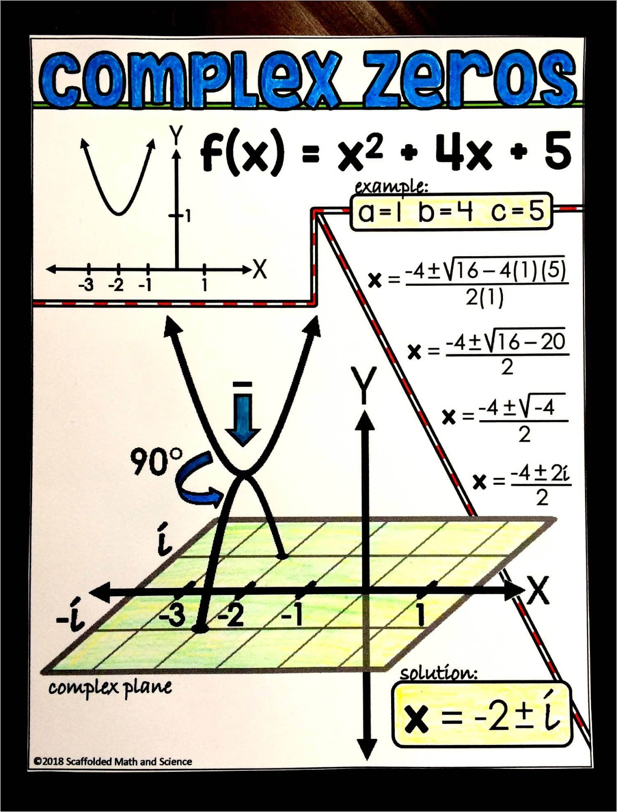 Scaffolded Math And Science Teaching Summer School Algebra Here S How You Can Make It Fun And