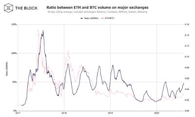 Объемы торгов ETH растут быстрее объемов торгов BTC