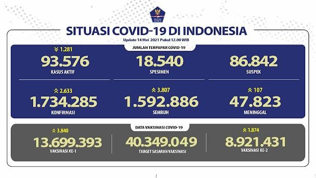 (14 Mei 2021) Jumlah Kasus Covid-19 di Indonesia Pukul 14.00 WIB