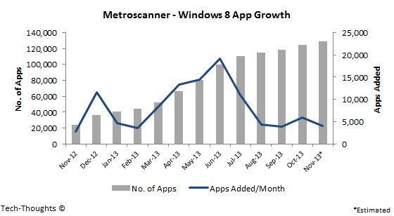 Windows 8 App Growth