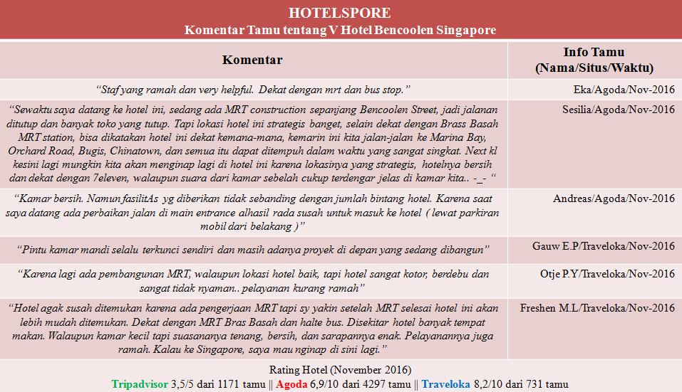 Ini adalah ulasan dari tamu serta rating V Hotel Bencoolen Singapore yang Hotelspore kumpulkan dari Agoda, Traveloka dan TripAdvisor.