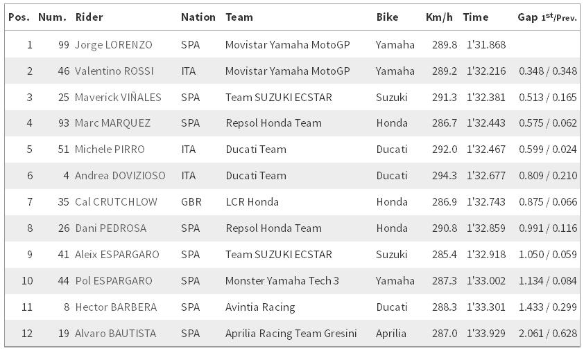 MotoGP Misano 2016 : Jorge Lorenzo bakalan start pertama di susul Rossi dan Vinales . . Lorenzo udah semangat lagi nih ceritanya ?